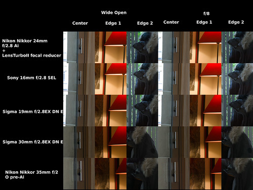 "Nikon Sony Sigma ""Real World"" Comparison"