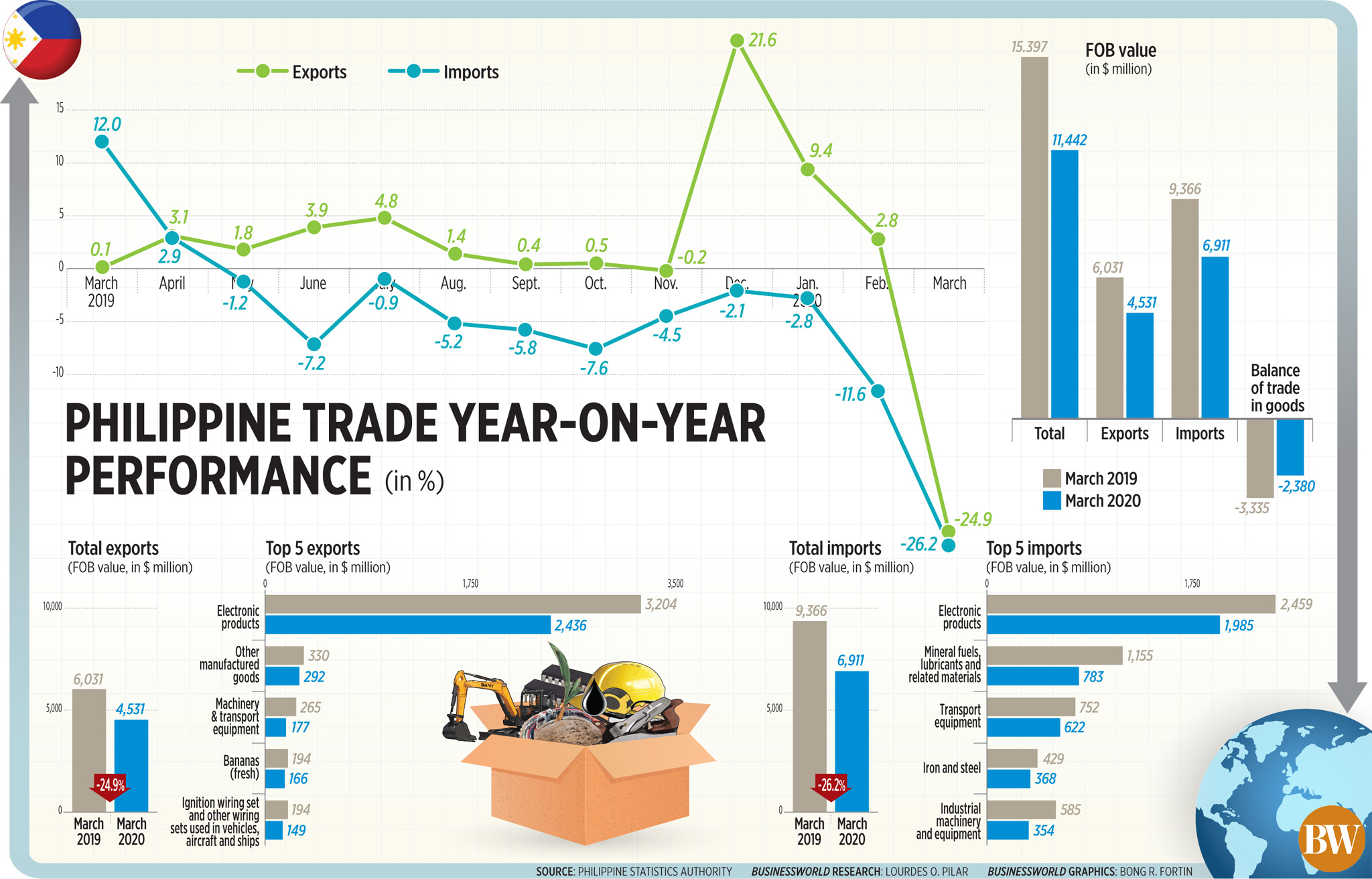 Philippine trade year-on-year performance (March 2020)