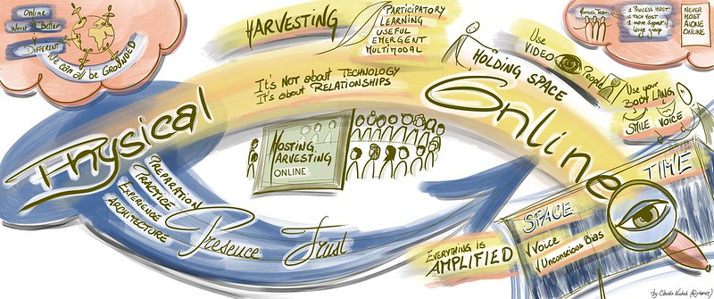 Hosting and harvesting online VS physical, graphic recording