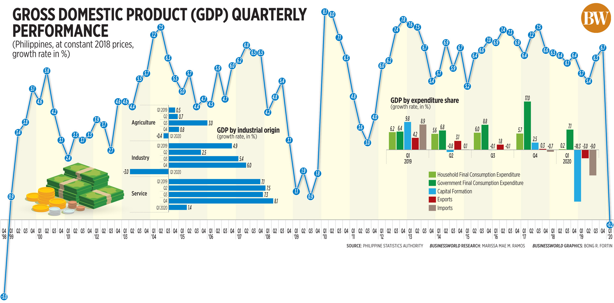 Gross domestic product quarterly performance (Q1 2020)