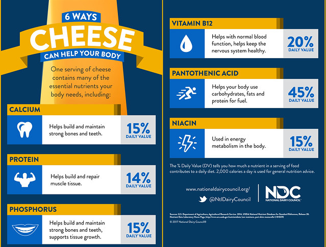 NDC Cheese Nutrient Infographic_20170106