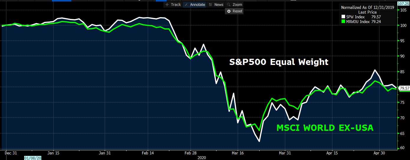 S&P500 equal weight s msci world ex-usa