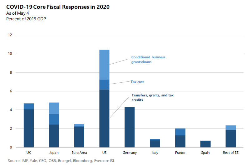 fiscal response
