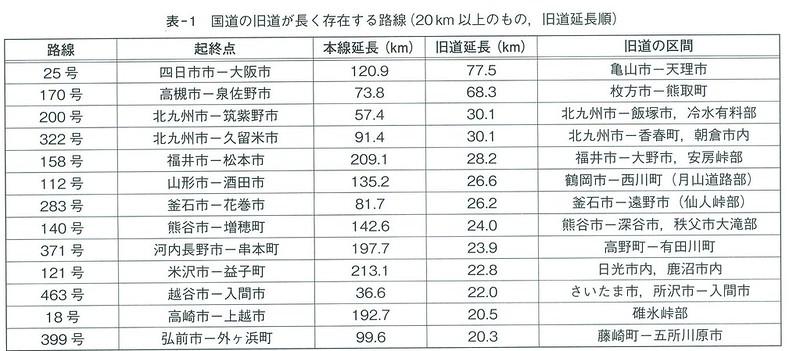 名阪国道千日道路の由来 (2)