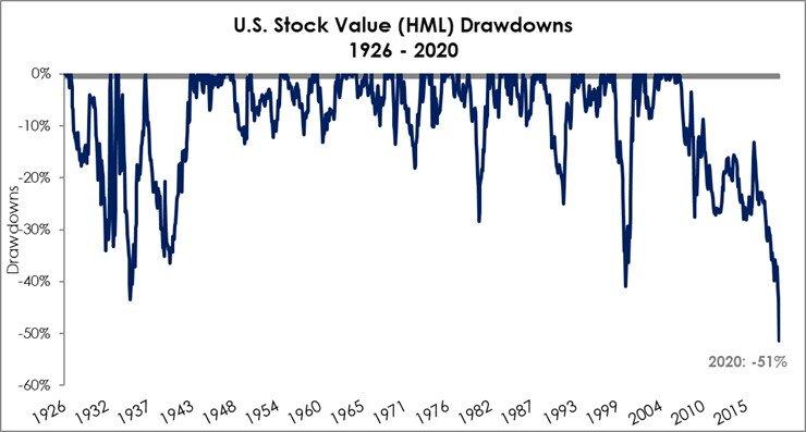 Value drawdowns