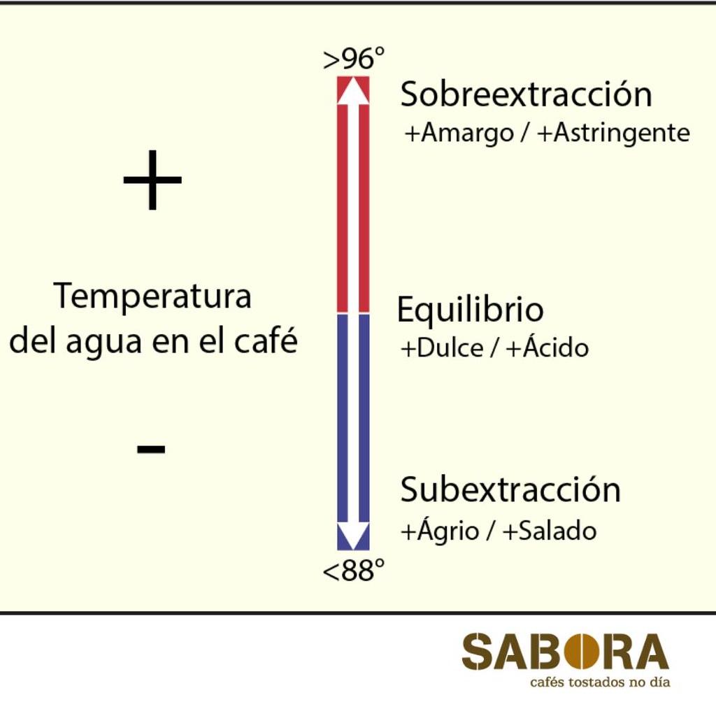 Temperatura del agua en la extracción del  café