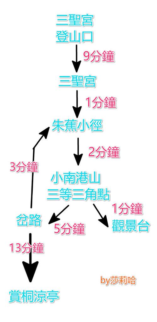 台北一日遊景點推薦小南港山登山步道地圖花費時間路線怎麼去 (2)