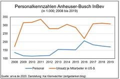 Personal Kennzahlen Anheuser-Busch InBev 2008-2019 Umsatz je Mitarbeiter