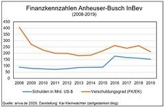 Finanzen Kennzahlen Anheuser-Busch InBev 2008-2019 Schulden Verschuldungsgrad