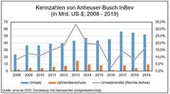Kennzahlen Anheuser-Busch InBev 2008-2020 Umsatz Umsatzrendite