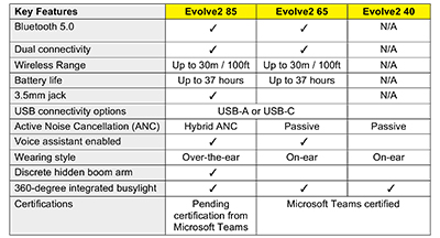 Key technical specifications of the Jabra Evolve2 series of headsets.