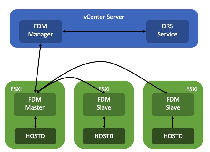 vSphere HA internals: restart placement changes in vSphere 7!
