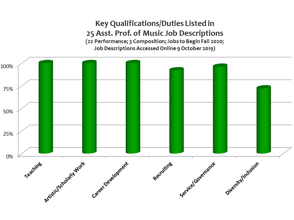 Chart showing 6 key qualifications and duties found in 25 Assistant Professor of Music job descriptions