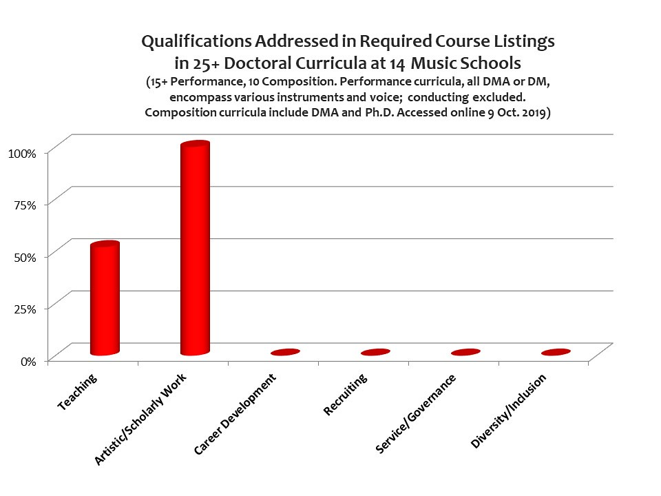 Chart Showing that Few Key Qualifications Are Addressed in Required Course Listings in 25+ Doctoral Curricula at 14 Music Schools