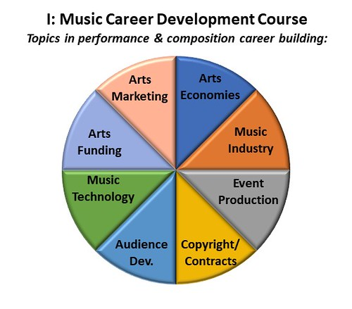 Pie chart showing 8 topics for a doctoral music career development course