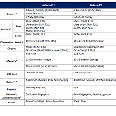Key technical specifications of the Samsung Galaxy A31 and Galaxy A11.
