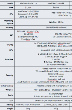 Specifications of the Asus ExpertBook B9. Click to enlarge and view in full.
