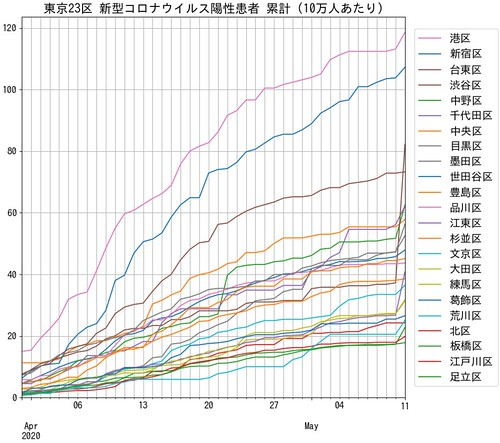 TokyoCovid19Patient100K 2020-05-11 東京都23区 新型コロナウイルス陽性患者 累計
