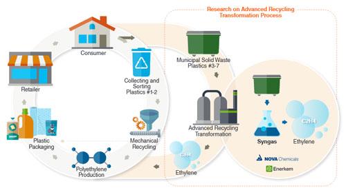Nova/Enerkem partner to turn waste into ethylene
