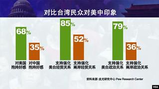 台灣親美勢已定 討厭中國成潮流