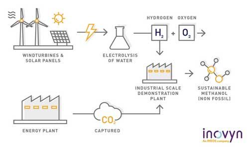 Inovyn consortium in CO2-methanol plant in Antwerp
