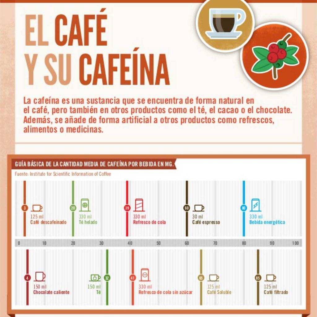 IInfografía con información de la cantidad de cafeína en el café y en otras bebidas