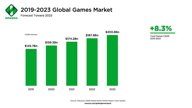 Newzoo_Global_Games_Market_Forecast