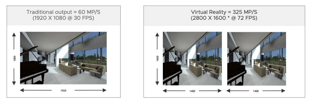 Whitepaper: Running Augmented and Virtual Reality Applications on VMware vSphere
