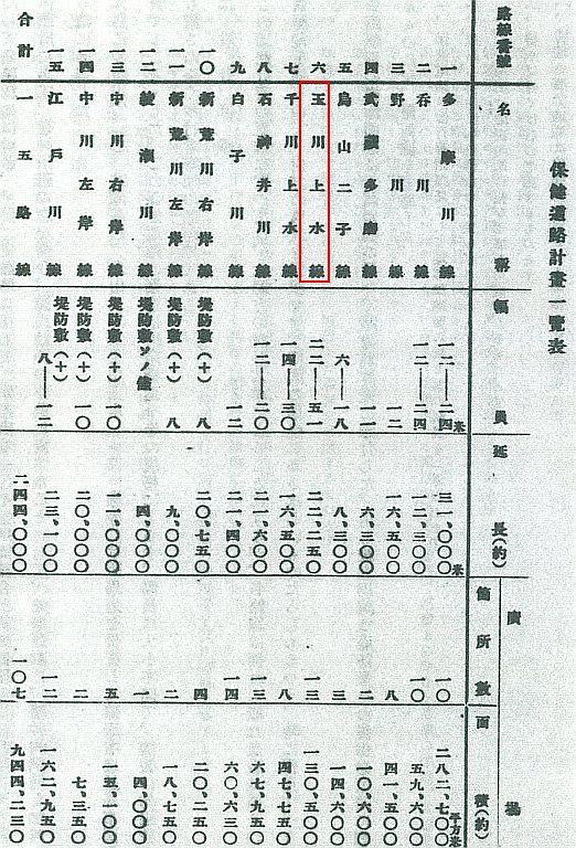 東京保健道路計画一覧表