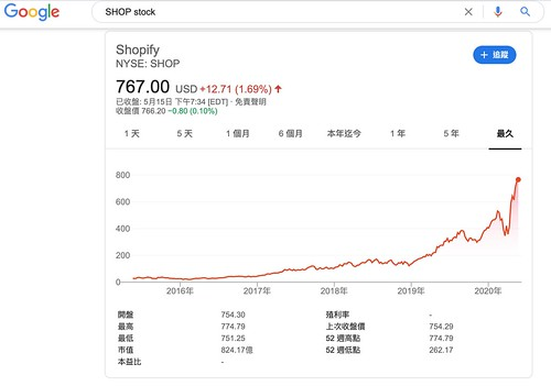 google SHOP stock 2020/05/16