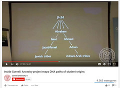 Y-DNA Haplogroup J1 (j1c3d) Arab-Jew Familytree