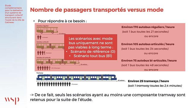 STO - 30 janvier 2020 - Nombre de passagers transportés versus mode - diapositive 23