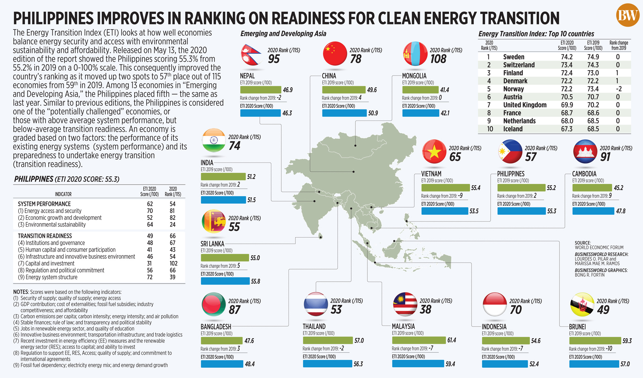 Philippines improves in ranking on readiness for clean energy transition