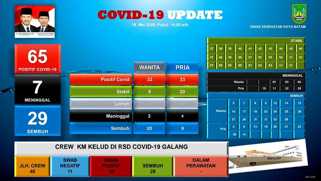 Pecah Rekor, Hari Ini Kasus Positif COVID-19 Batam, Bertambah 11 Orang 2