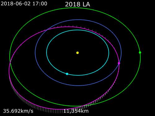VCSE - A 2018 LA kisbolygó pályája a Naprendszerben. Sárga: Nap. Világoskék: Vénusz, kék: Föld, zöld: Mars pályája. Lila: a kisbolygó pályája a becsapódás előtt. A függőleges vonalak az ekliptika feletti vagy alatti távolságát jelölik.- Forrás: wikipédia