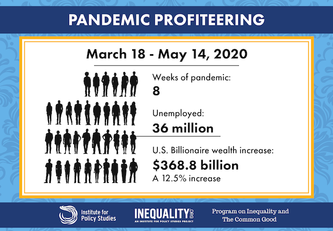 美國爆發疫情8週,共計3千6百萬人失業,同時間富人資產卻增加12.5%。(圖片來源:政策研究院)