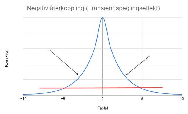 transient speglingseffekt
