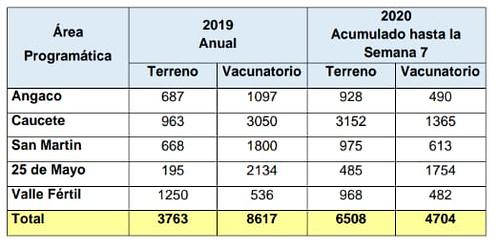 En siete semanas, la Zona Sanitaria II colocó más vacunas en terreno que en todo 2019