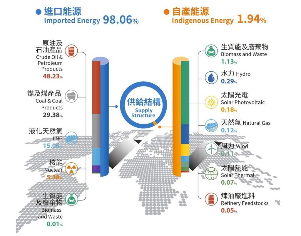 圖一:2018年台灣能源供給。圖表來源:2018年能源統計手冊
