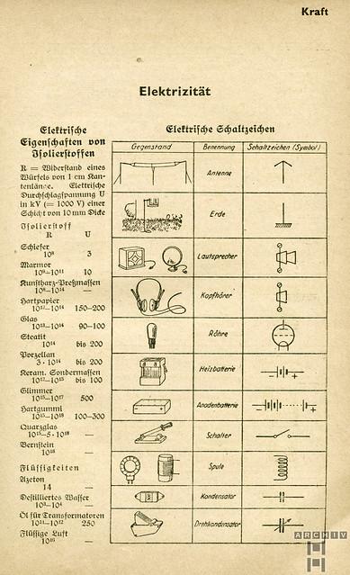 ArchivTappenW935 Elektrizität, Schlag nach! 1939