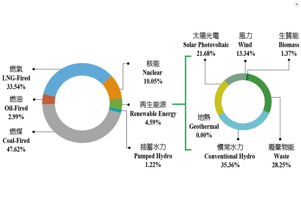 圖二:2018年發電來源的能源占比。圖表來源:2018年能源統計手冊