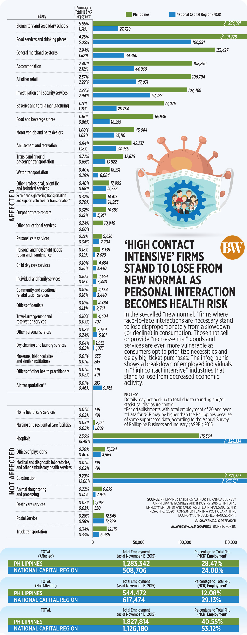 49915869851 3024b48d19 o - 'High contact intensive' firms stand to lose from new normal as personal interaction becomes health risk