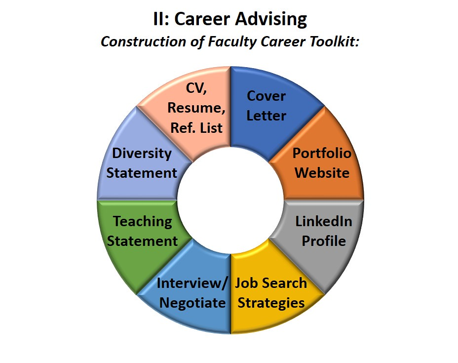 Doughnut chart showing 8 career advising topics for DMA candidates