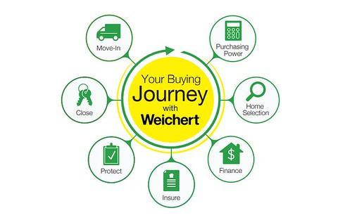 5 buyer resources