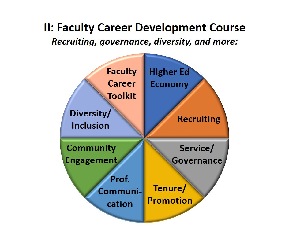 Pie chart showing 8 topics for a DMA candidate faculty career development course