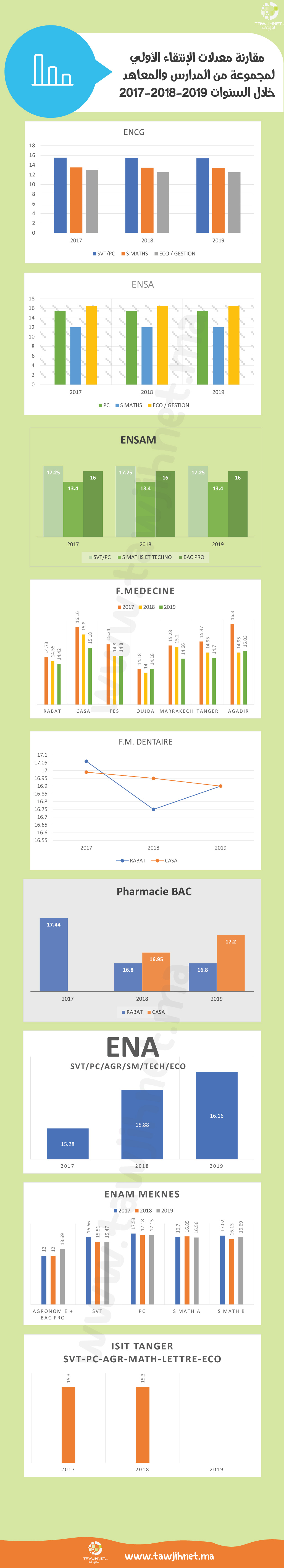 inforgraphic-seuil-tawjihnet.ma