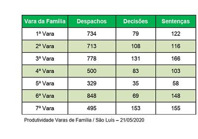 Produtividade Varas de Família São Luís - 21.05.20 (2)