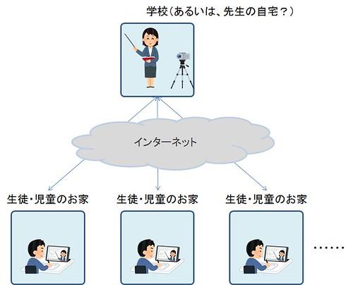 新たにGIGAスクール構想が想定するオンライン教育