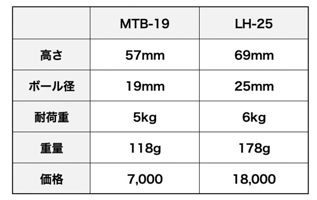 Leofoto MT-03+MTB-19_06