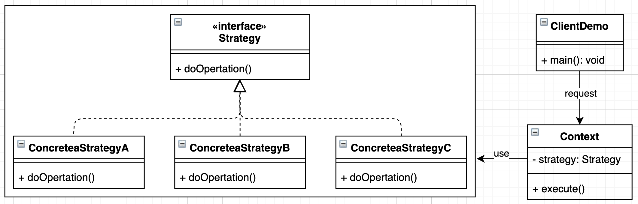策略模式示意图
